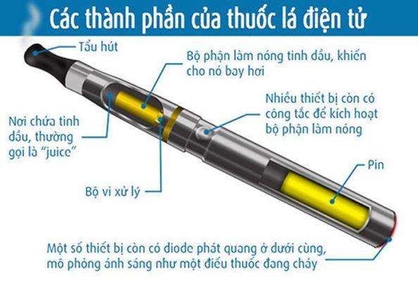 Cấu tạo thuốc lá điện tử