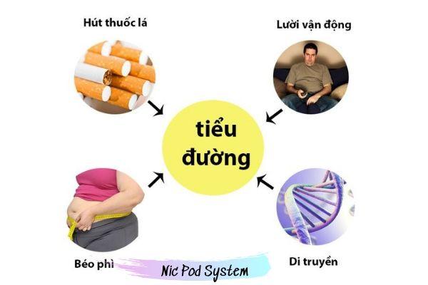 Hút thuốc lá ảnh hưởng tới tiểu đường